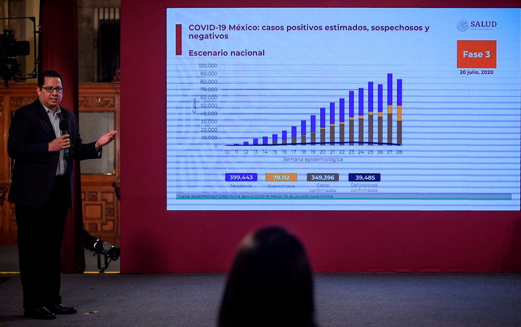 Suman ya 39 mil 485 decesos por COVID-19 en México